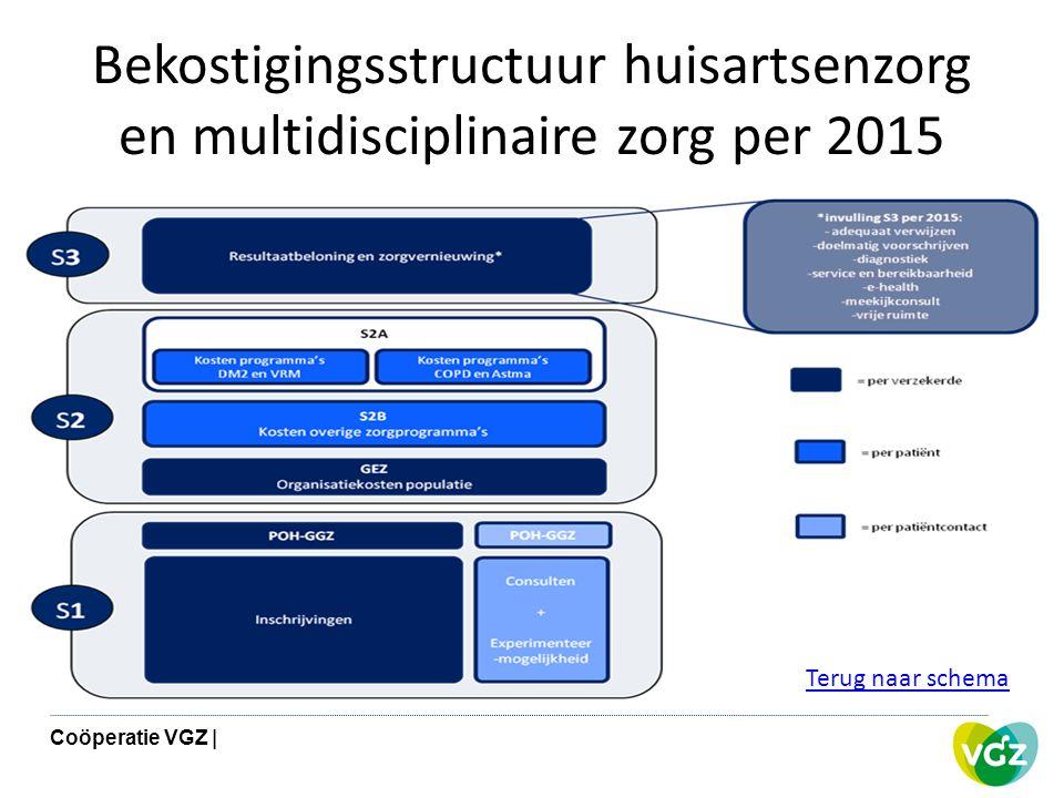Bekostigingsstructuur huisartsenzorg en multidisciplinaire zorg per 2015 Terug naar schema Coöperatie VGZ |