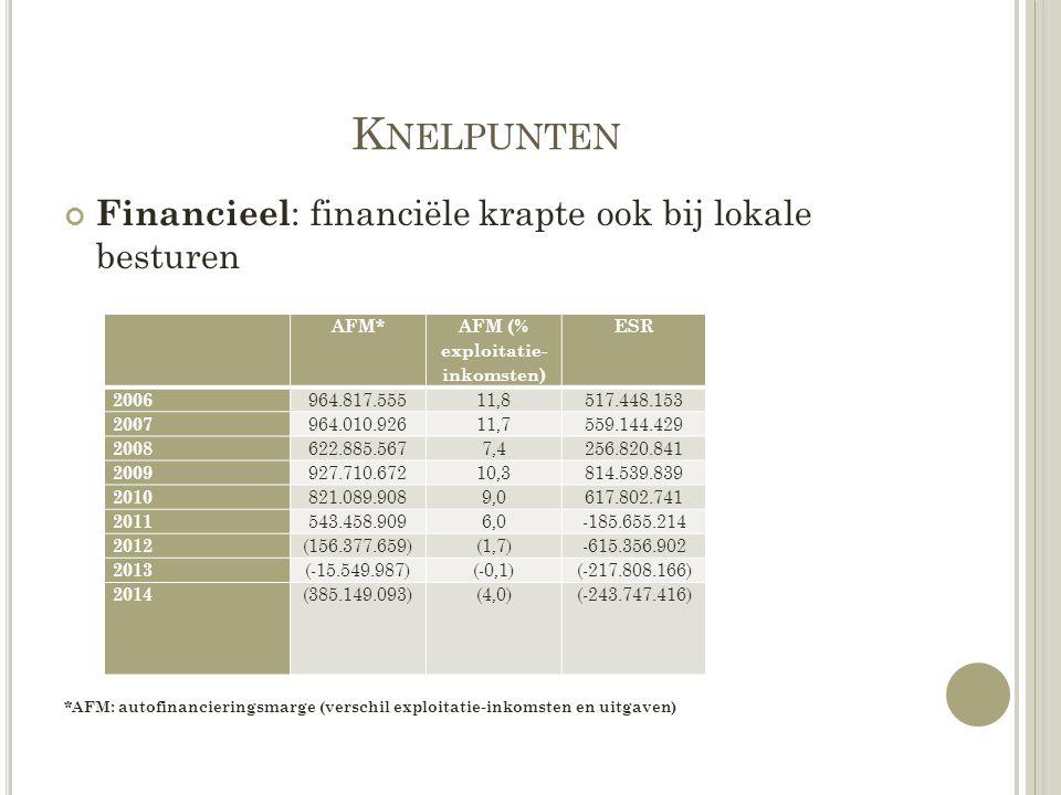 K NELPUNTEN Financieel : financiële krapte ook bij lokale besturen *AFM: autofinancieringsmarge (verschil exploitatie-inkomsten en uitgaven) AFM* AFM