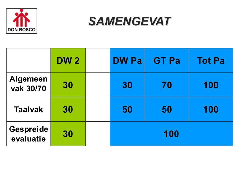 DW 2 DW PaGT PaTot Pa Algemeen vak 30/70 30 70100 Taalvak 3050 100 Gespreide evaluatie 30100 SAMENGEVAT