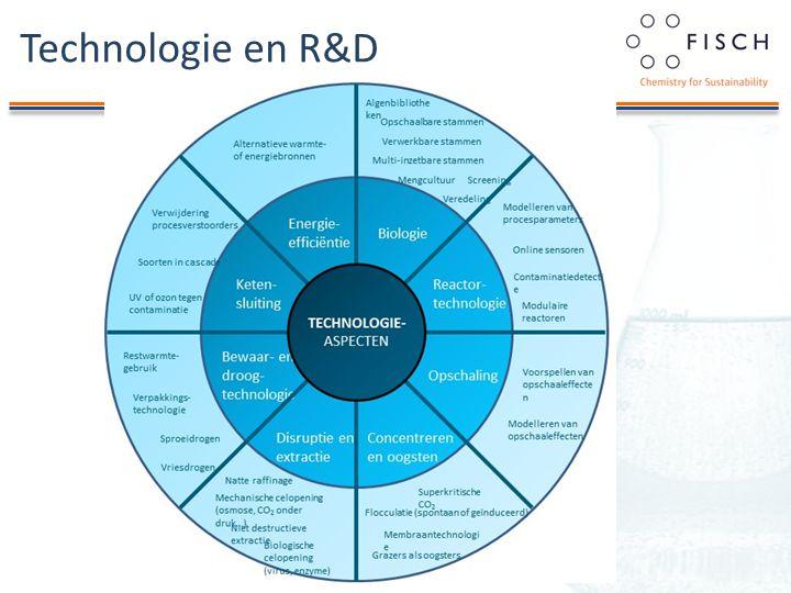 Technologie en R&D