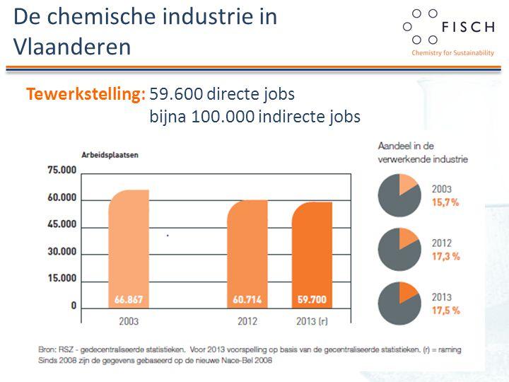 De chemische industrie in Vlaanderen Tewerkstelling: 59.600 directe jobs bijna 100.000 indirecte jobs