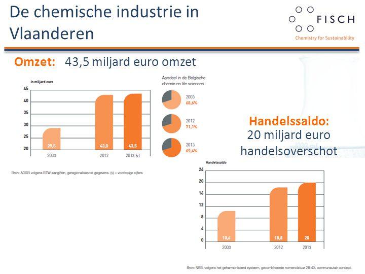 De chemische industrie in Vlaanderen O&O-uitgaven:1,6 miljard euro O&O-uitgaven