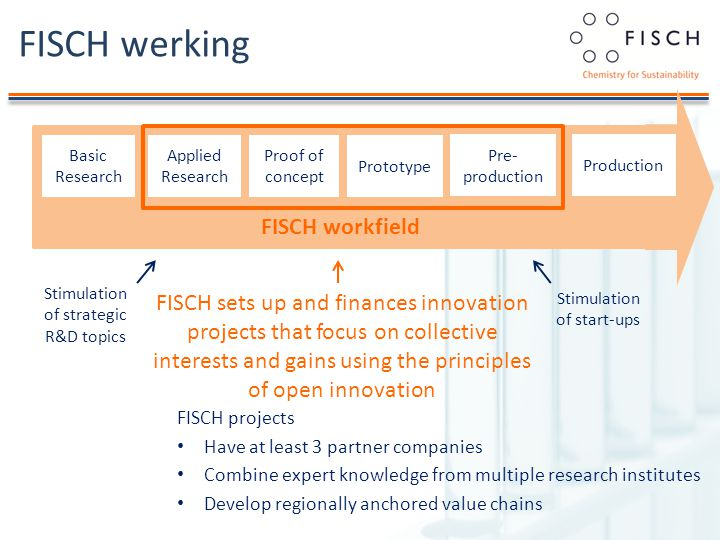 FISCH werking FISCH projects Have at least 3 partner companies Combine expert knowledge from multiple research institutes Develop regionally anchored value chains Basic Research Applied Research Proof of concept Prototype Production Pre- production FISCH workfield FISCH sets up and finances innovation projects that focus on collective interests and gains using the principles of open innovation Stimulation of strategic R&D topics Stimulation of start-ups