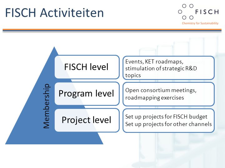 FISCH Activiteiten FISCH levelProgram level Project level Events, KET roadmaps, stimulation of strategic R&D topics Open consortium meetings, roadmapping exercises Set up projects for FISCH budget Set up projects for other channels Membership