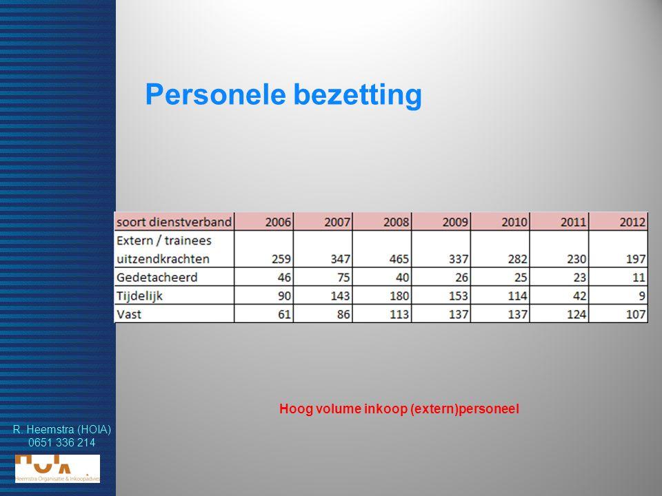 R. Heemstra (HOIA) 0651 336 214 Personele bezetting Hoog volume inkoop (extern)personeel