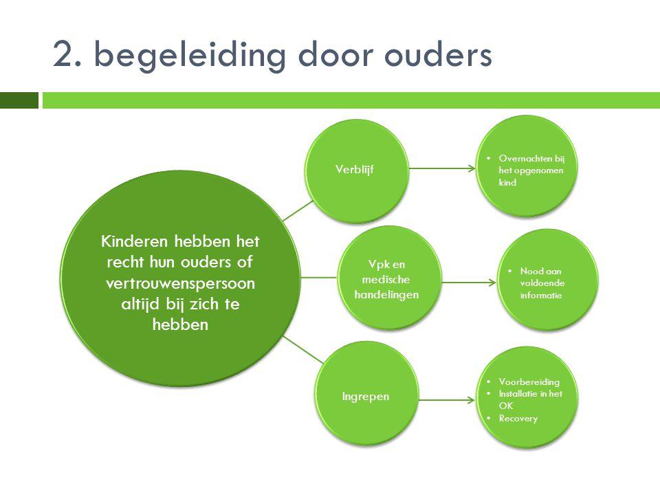 2. begeleiding door ouders Overnachten bij het opgenomen kind Nood aan voldoende informatie Voorbereiding Installatie in het OK Recovery Ingrepen Vpk