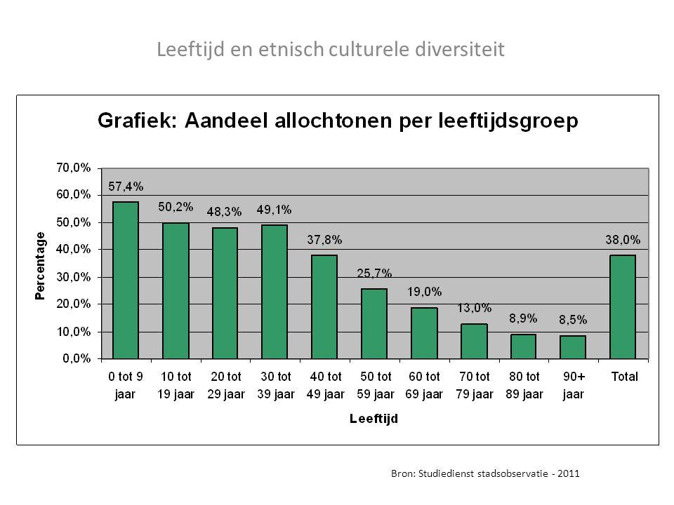 Leeftijd en etnisch culturele diversiteit Bron: Studiedienst stadsobservatie - 2011