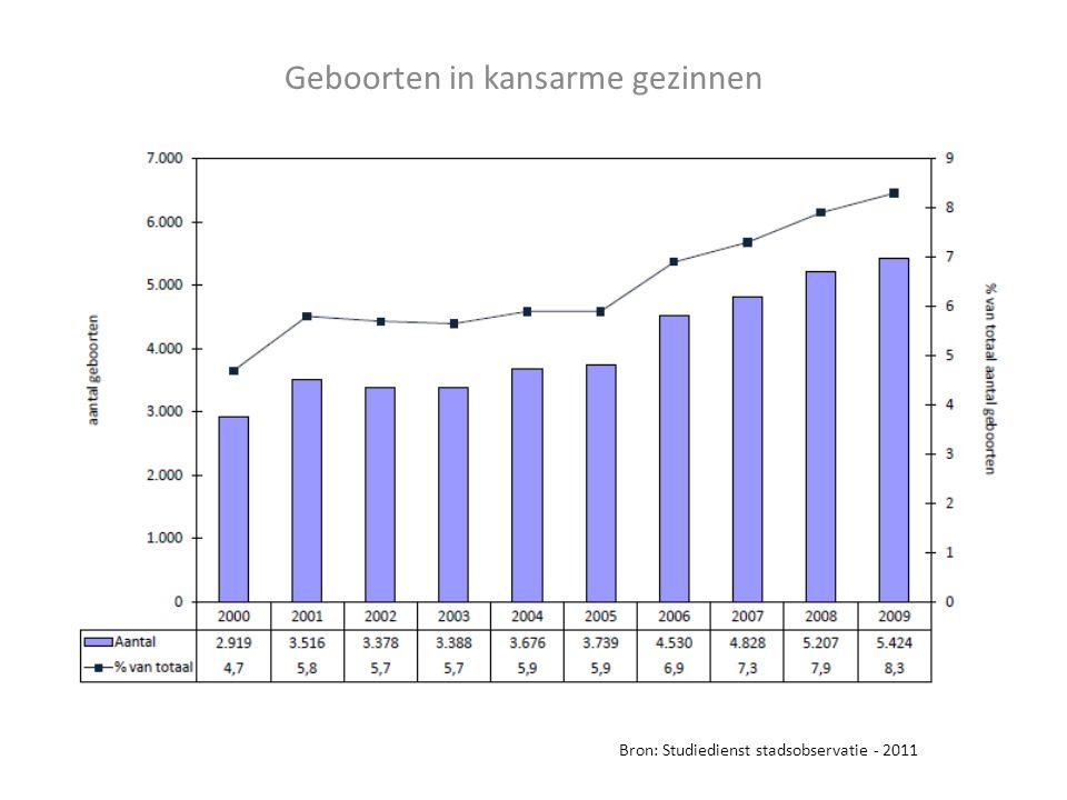Geboorten in kansarme gezinnen Bron: Studiedienst stadsobservatie - 2011