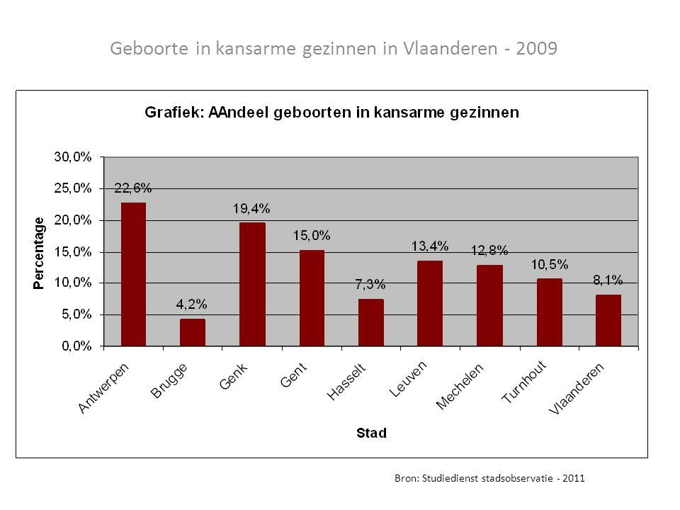 Geboorte in kansarme gezinnen in Vlaanderen - 2009 Bron: Studiedienst stadsobservatie - 2011