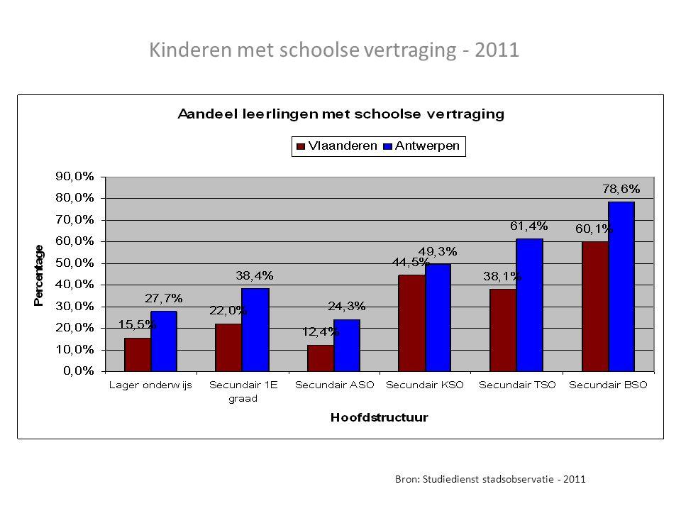 Kinderen met schoolse vertraging - 2011 Bron: Studiedienst stadsobservatie - 2011