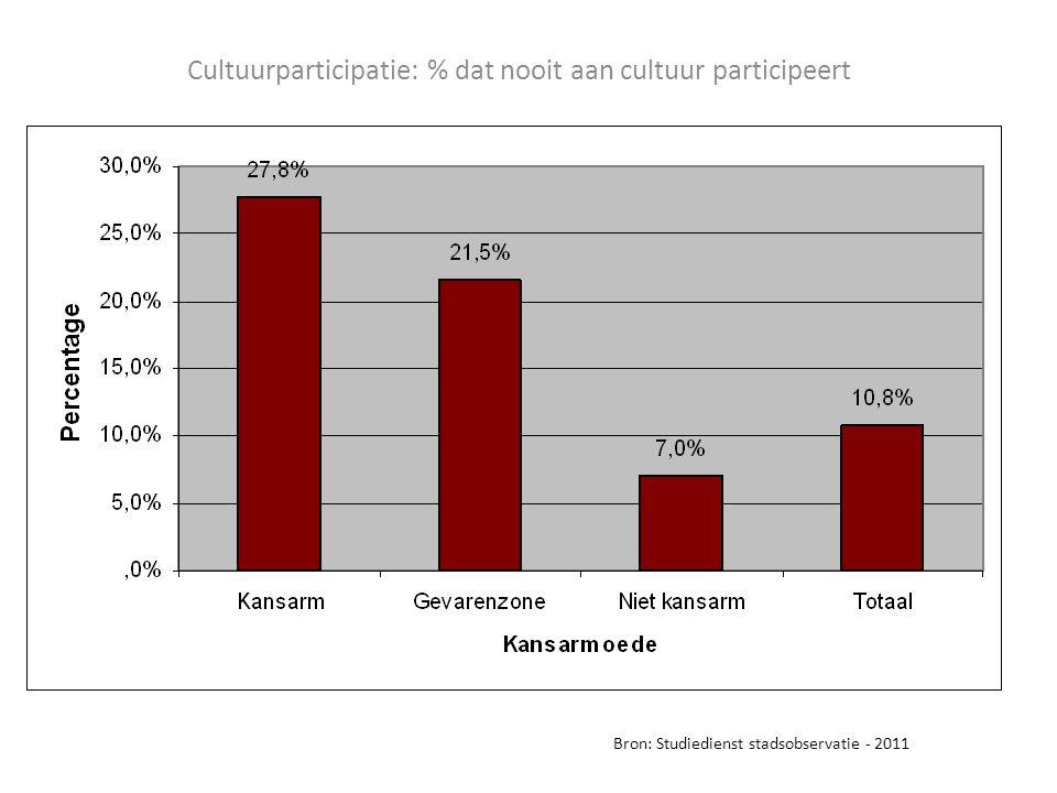 Cultuurparticipatie: % dat nooit aan cultuur participeert Bron: Studiedienst stadsobservatie - 2011