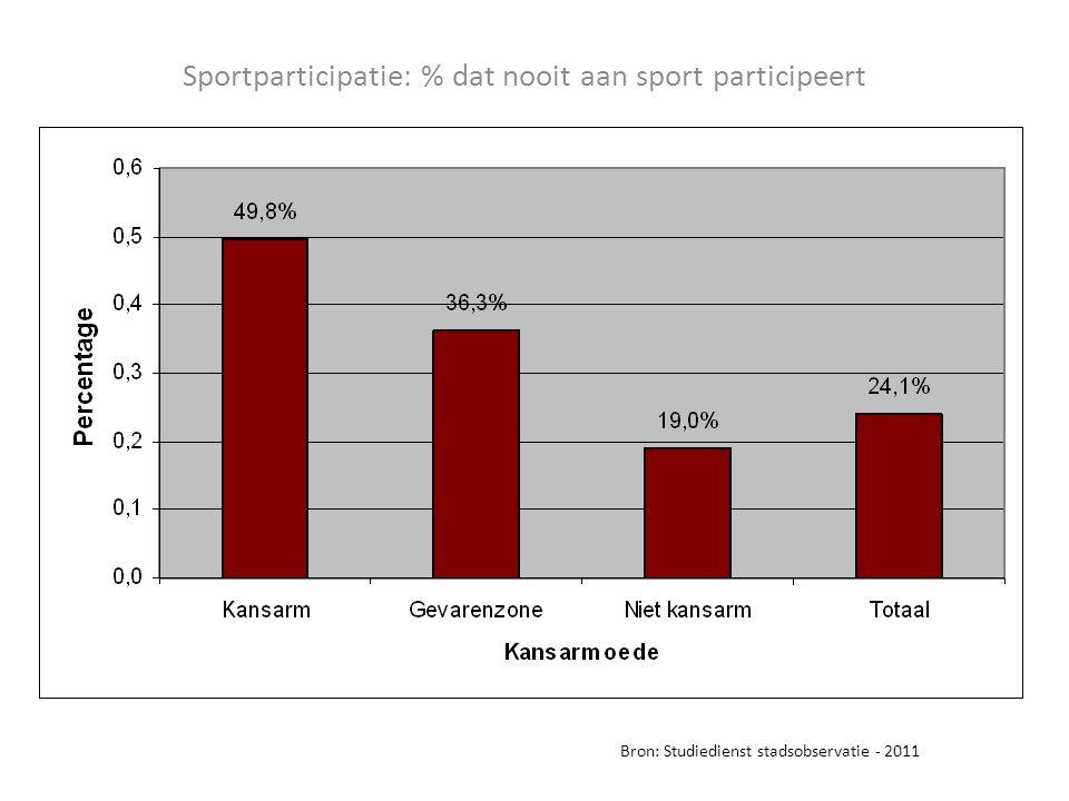 Sportparticipatie: % dat nooit aan sport participeert Bron: Studiedienst stadsobservatie - 2011