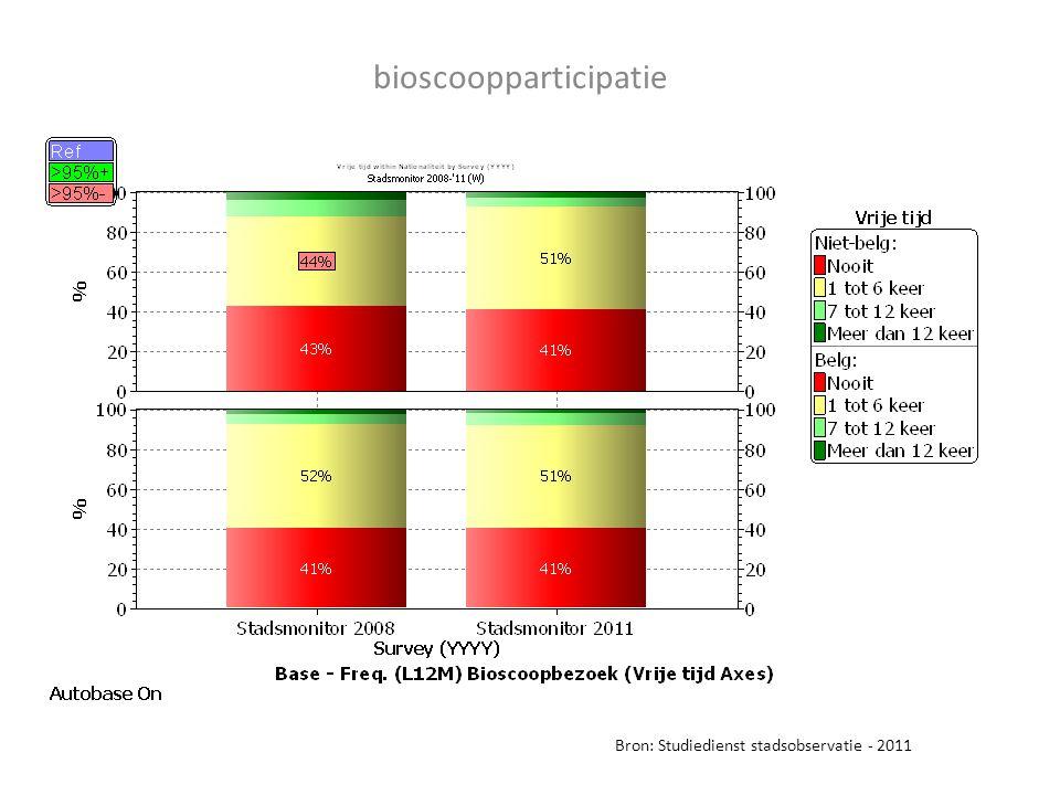 bioscoopparticipatie Bron: Studiedienst stadsobservatie - 2011
