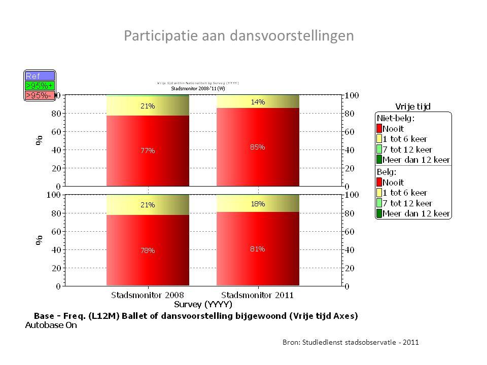 Participatie aan dansvoorstellingen Bron: Studiedienst stadsobservatie - 2011