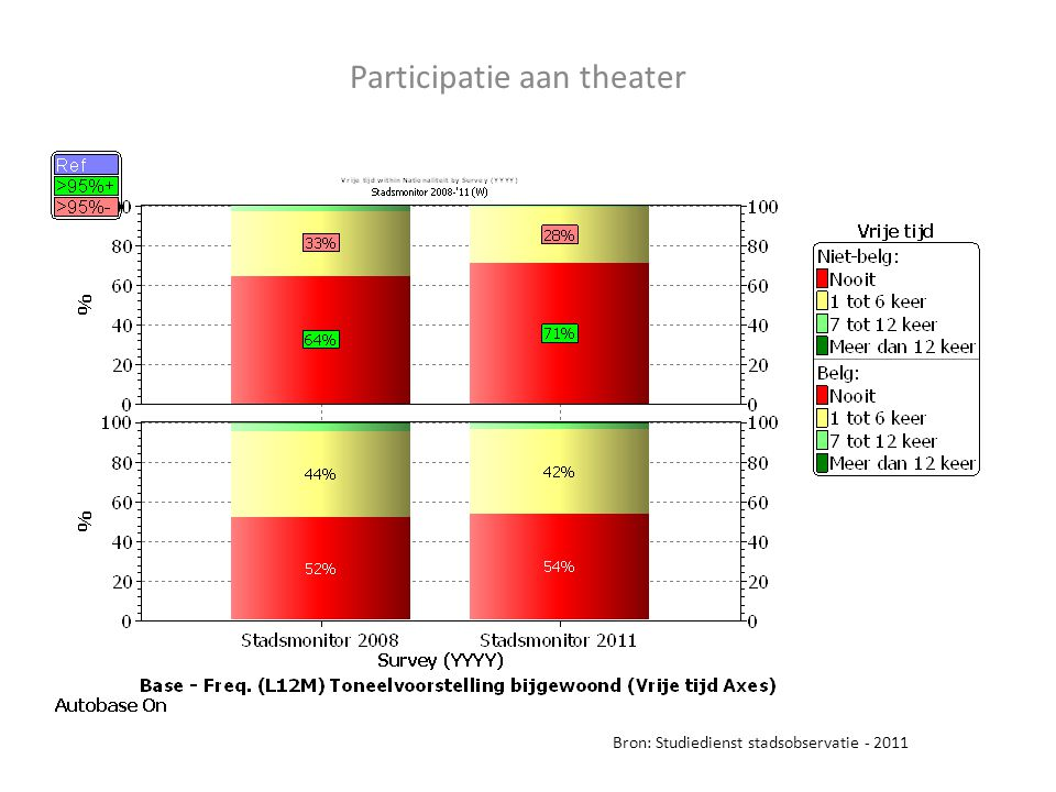 Participatie aan theater Bron: Studiedienst stadsobservatie - 2011