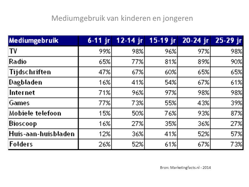 Mediumgebruik van kinderen en jongeren Bron: Marketingfacts.nl - 2014