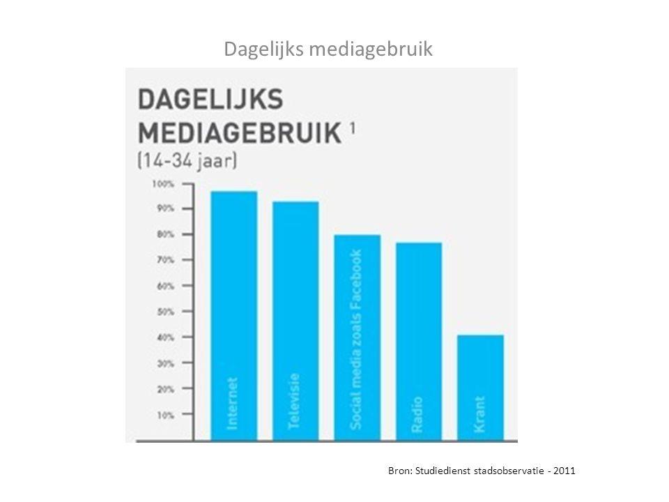 Dagelijks mediagebruik Bron: Studiedienst stadsobservatie - 2011
