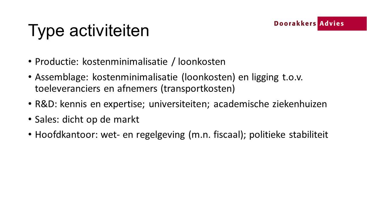 Type activiteiten Productie: kostenminimalisatie / loonkosten Assemblage: kostenminimalisatie (loonkosten) en ligging t.o.v.