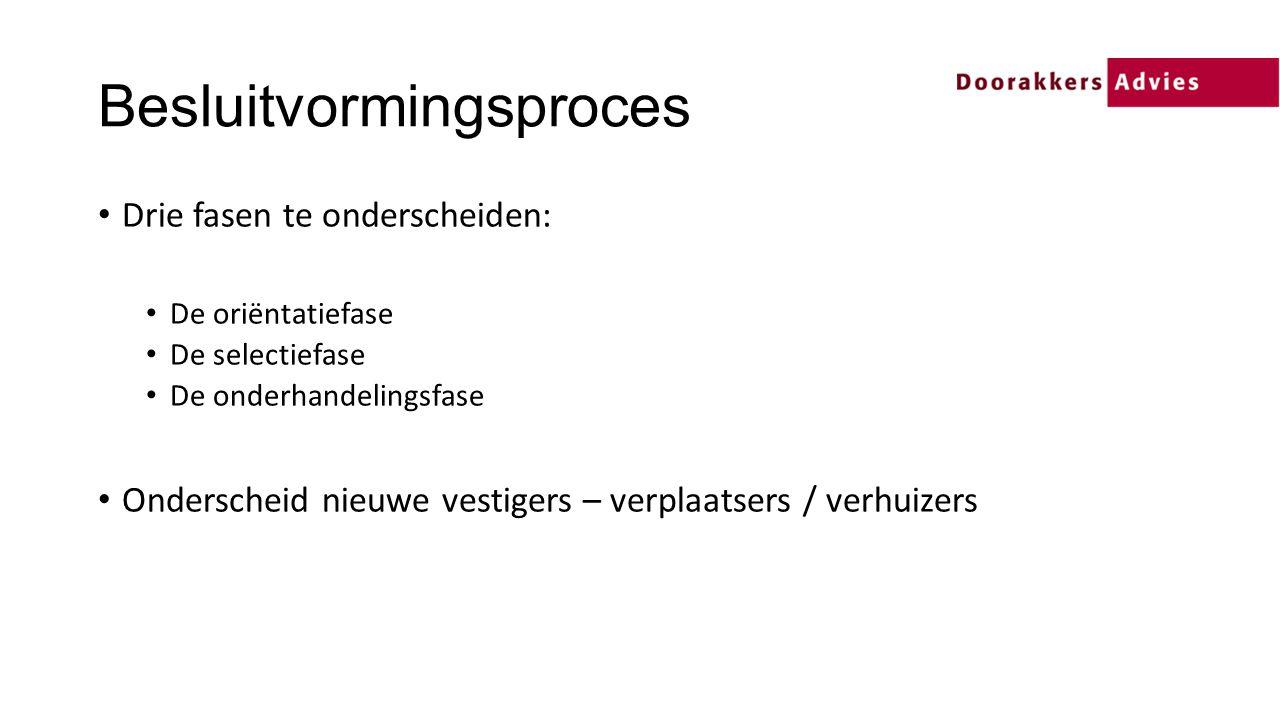 Besluitvormingsproces Drie fasen te onderscheiden: De oriëntatiefase De selectiefase De onderhandelingsfase Onderscheid nieuwe vestigers – verplaatsers / verhuizers