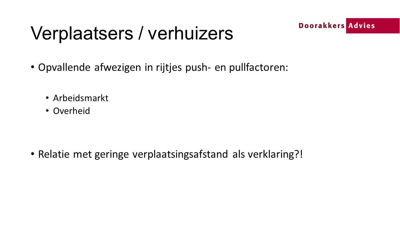 Verplaatsers / verhuizers Opvallende afwezigen in rijtjes push- en pullfactoren: Arbeidsmarkt Overheid Relatie met geringe verplaatsingsafstand als verklaring?!