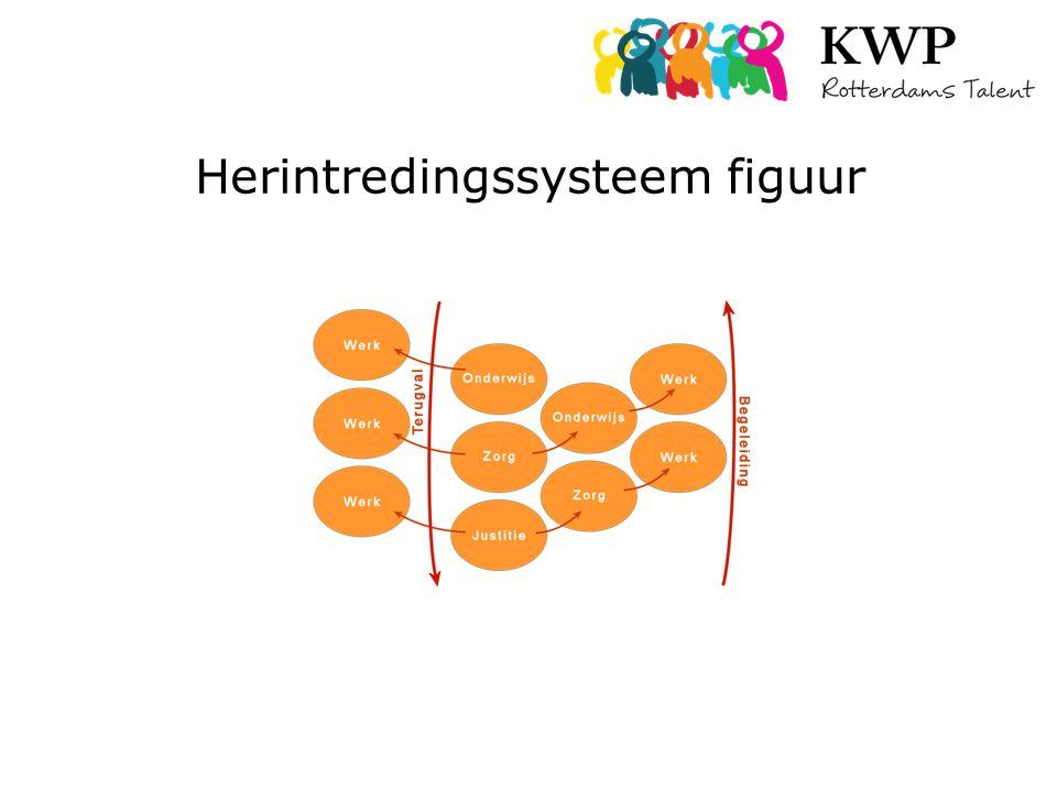 Herintredingssysteem figuur