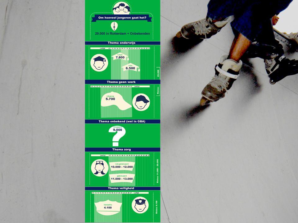 Cijfers risicojongeren in Rotterdam Aanleiding Wetenschappelijke input integrale benadering Input voor conferentie Gemeente Rotterdam/Rijk Opzet studie Literatuurstudie en experts