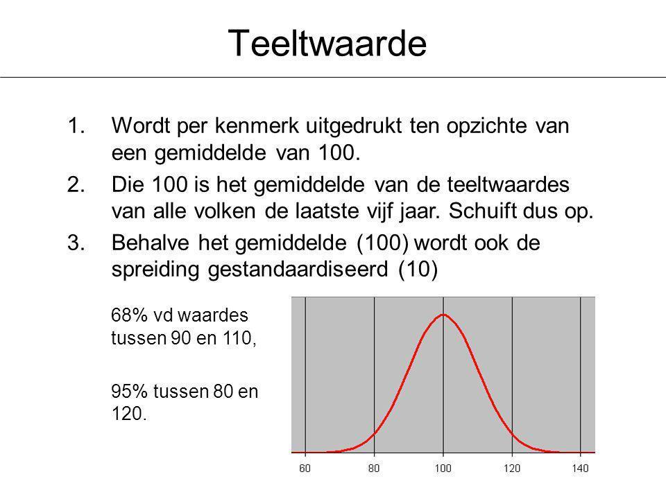 Teeltwaarde 1.Wordt per kenmerk uitgedrukt ten opzichte van een gemiddelde van 100.