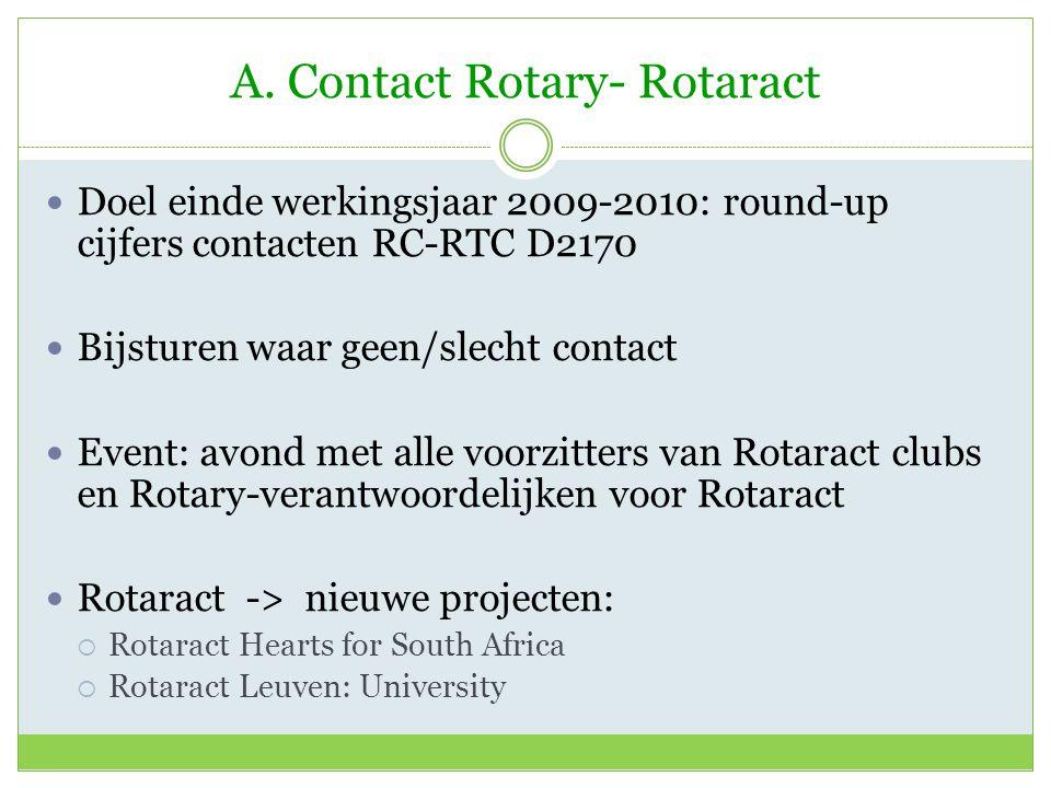 A. Contact Rotary- Rotaract Doel einde werkingsjaar 2009-2010: round-up cijfers contacten RC-RTC D2170 Bijsturen waar geen/slecht contact Event: avond