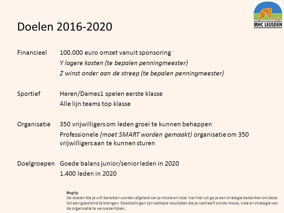 Doelen 2016-2020 Financieel100.000 euro omzet vanuit sponsoring Y lagere kosten (te bepalen penningmeester) Z winst onder aan de streep (te bepalen pe