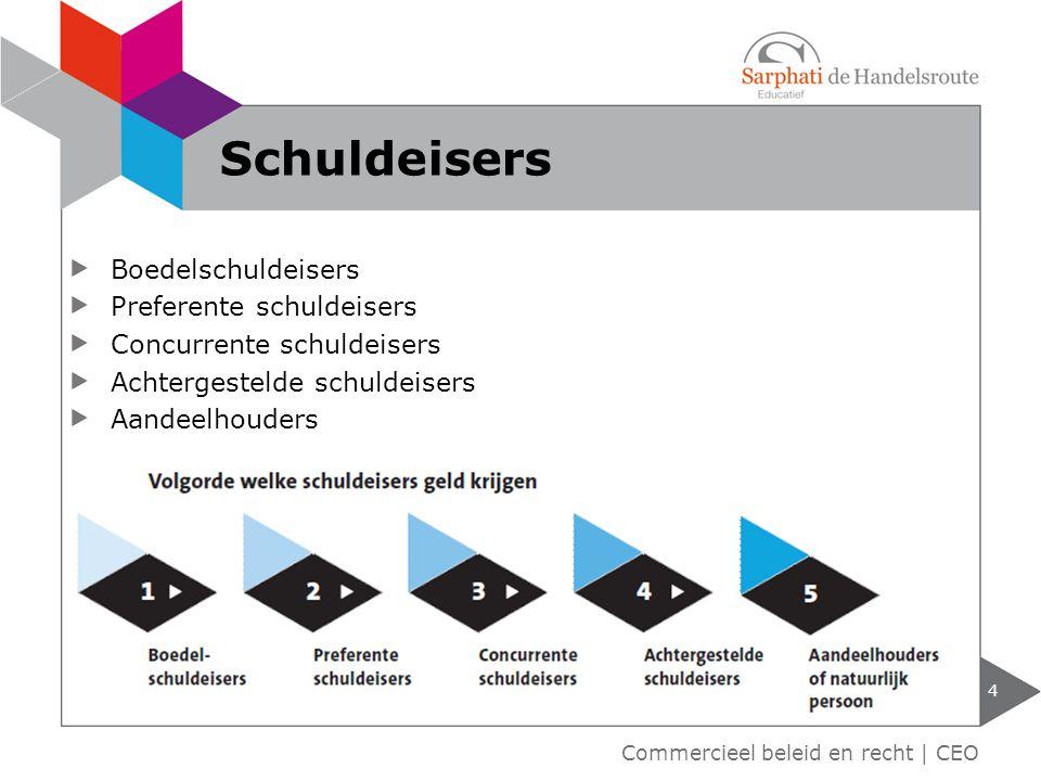 Boedelschuldeisers Preferente schuldeisers Concurrente schuldeisers Achtergestelde schuldeisers Aandeelhouders 4 Commercieel beleid en recht | CEO Sch