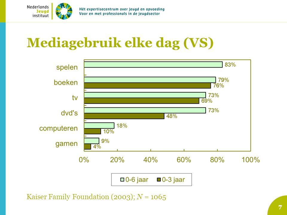 7 7 Mediagebruik elke dag (VS) Kaiser Family Foundation (2003); N = 1065