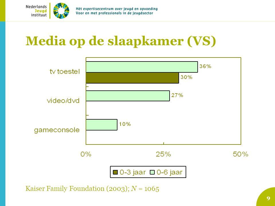 Media op de slaapkamer (VS) 9 Kaiser Family Foundation (2003); N = 1065