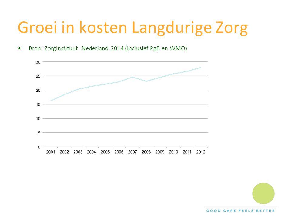 Groei in kosten Langdurige Zorg Bron: Zorginstituut Nederland 2014 (inclusief PgB en WMO)