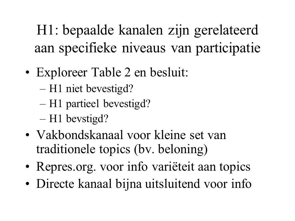 H1: bepaalde kanalen zijn gerelateerd aan specifieke niveaus van participatie Exploreer Table 2 en besluit: –H1 niet bevestigd.