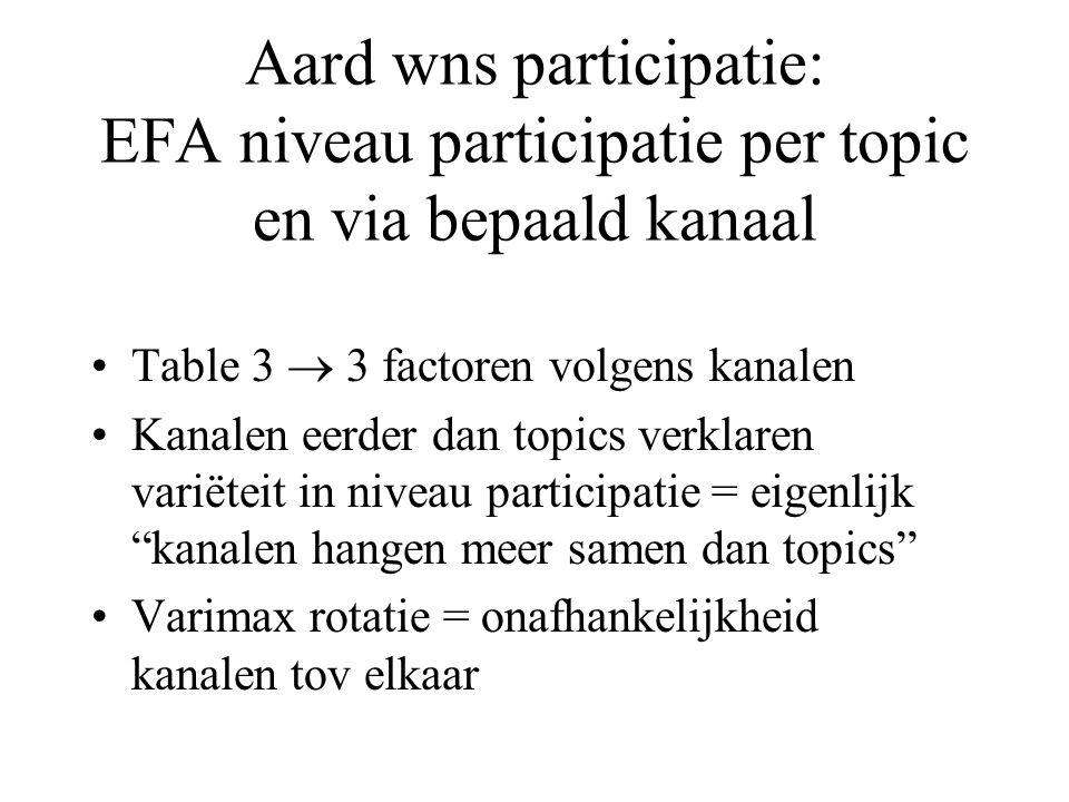 Aard wns participatie: EFA niveau participatie per topic en via bepaald kanaal Table 3  3 factoren volgens kanalen Kanalen eerder dan topics verklaren variëteit in niveau participatie = eigenlijk kanalen hangen meer samen dan topics Varimax rotatie = onafhankelijkheid kanalen tov elkaar
