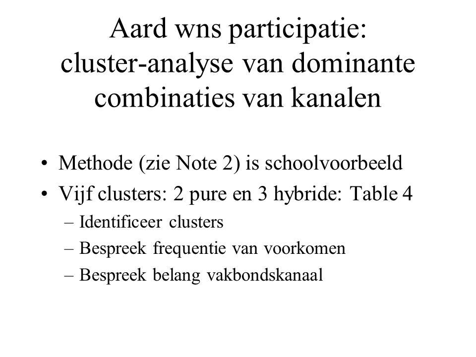 Aard wns participatie: cluster-analyse van dominante combinaties van kanalen Methode (zie Note 2) is schoolvoorbeeld Vijf clusters: 2 pure en 3 hybride: Table 4 –Identificeer clusters –Bespreek frequentie van voorkomen –Bespreek belang vakbondskanaal