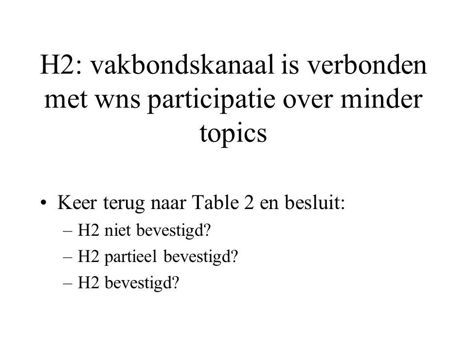 H2: vakbondskanaal is verbonden met wns participatie over minder topics Keer terug naar Table 2 en besluit: –H2 niet bevestigd.