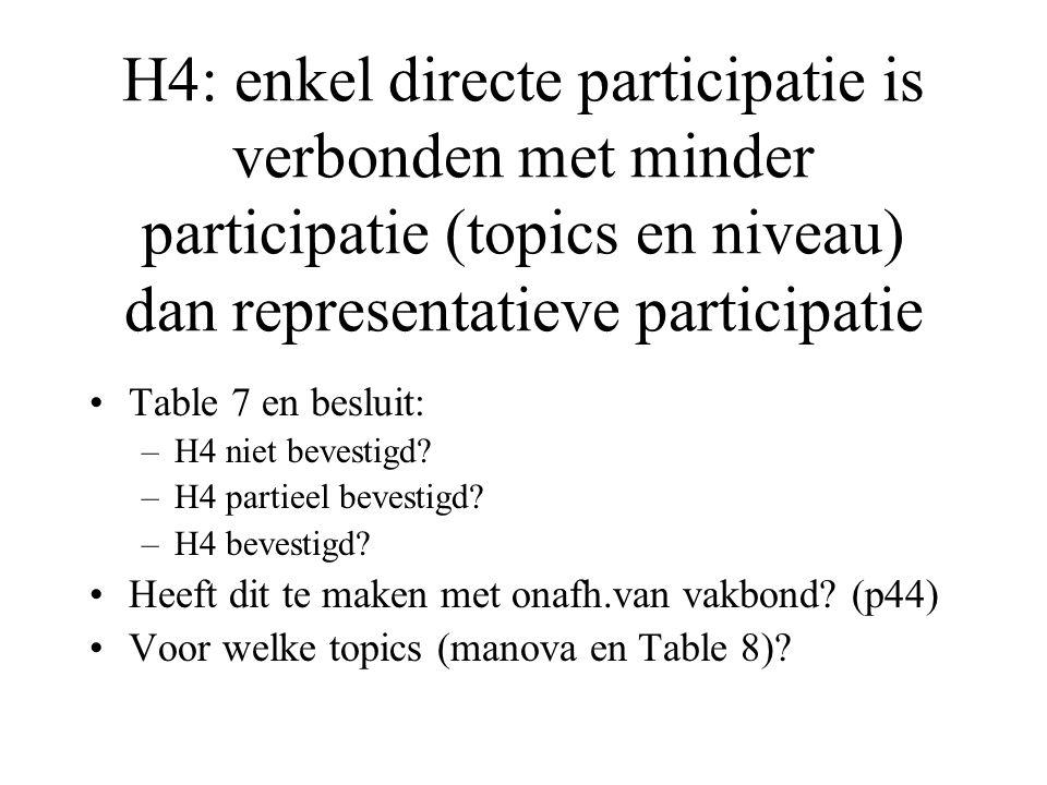 H4: enkel directe participatie is verbonden met minder participatie (topics en niveau) dan representatieve participatie Table 7 en besluit: –H4 niet bevestigd.