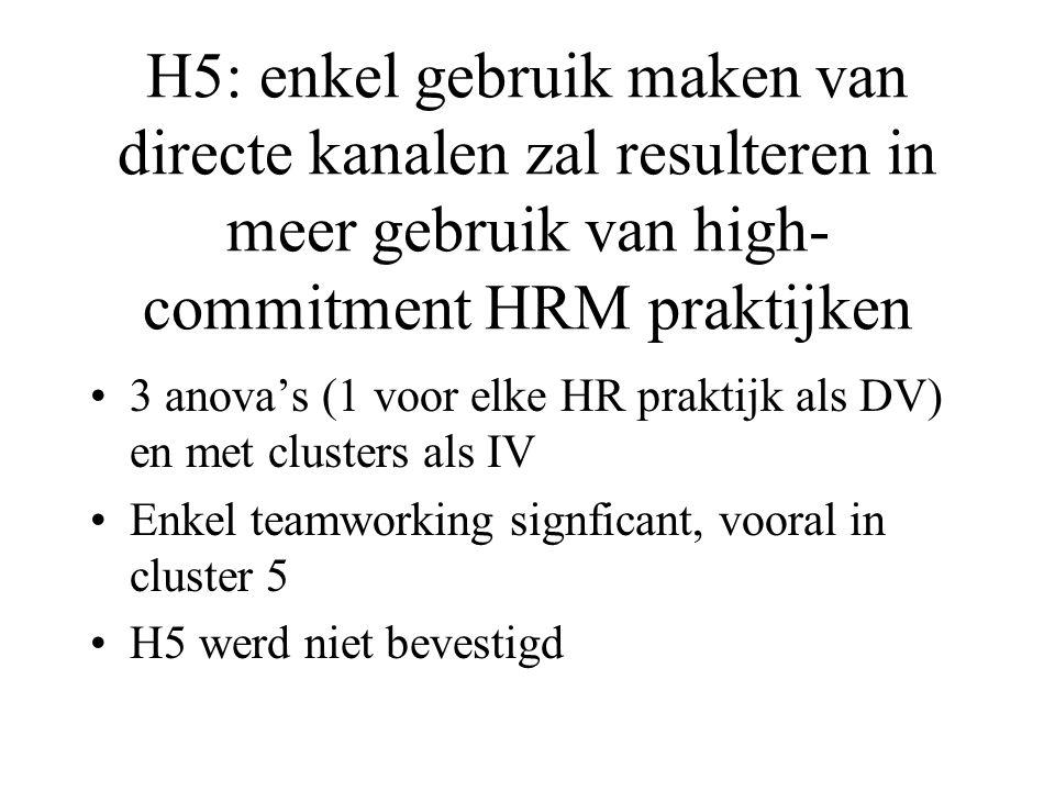 H5: enkel gebruik maken van directe kanalen zal resulteren in meer gebruik van high- commitment HRM praktijken 3 anova's (1 voor elke HR praktijk als DV) en met clusters als IV Enkel teamworking signficant, vooral in cluster 5 H5 werd niet bevestigd