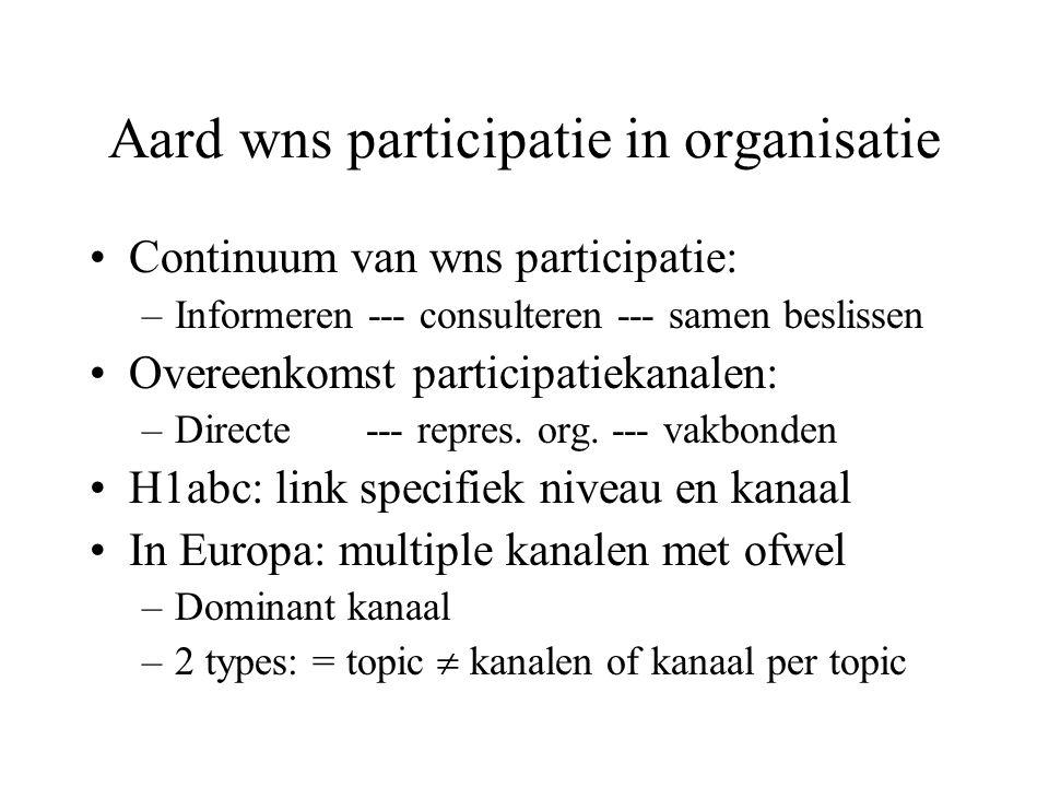 Aard wns participatie in organisatie Continuum van wns participatie: –Informeren --- consulteren --- samen beslissen Overeenkomst participatiekanalen: –Directe --- repres.