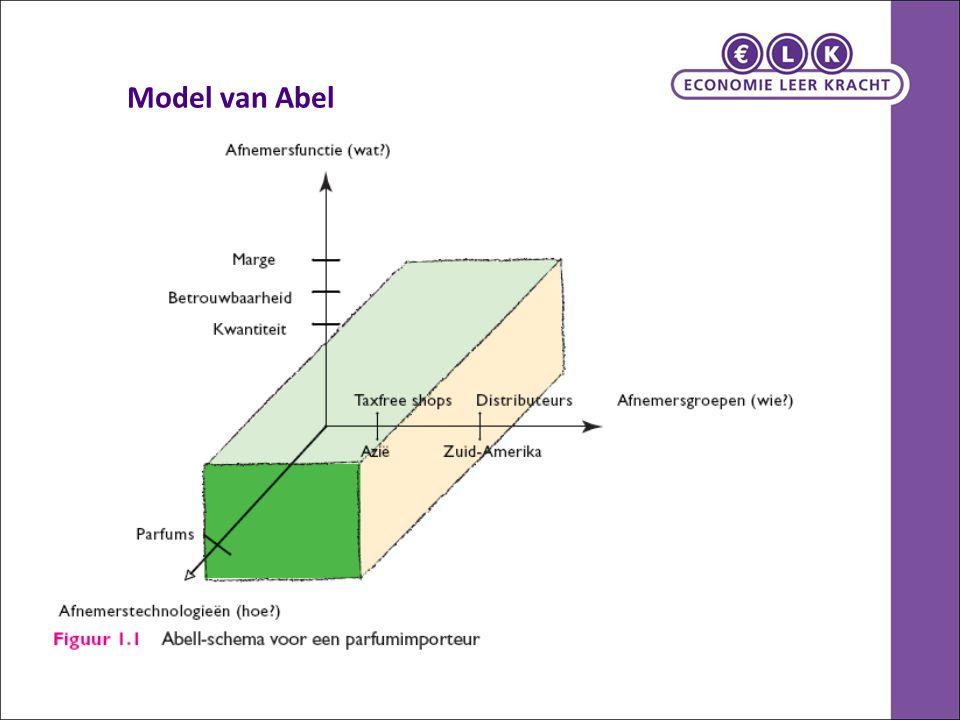 Model van Abel
