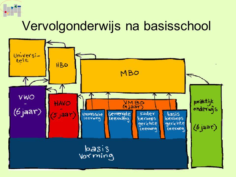 Vervolgonderwijs na basisschool