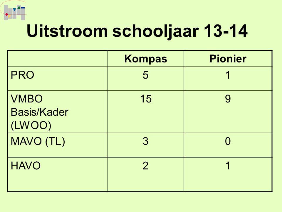 Uitstroom schooljaar 13-14 KompasPionier PRO51 VMBO Basis/Kader (LWOO) 159 MAVO (TL)30 HAVO21