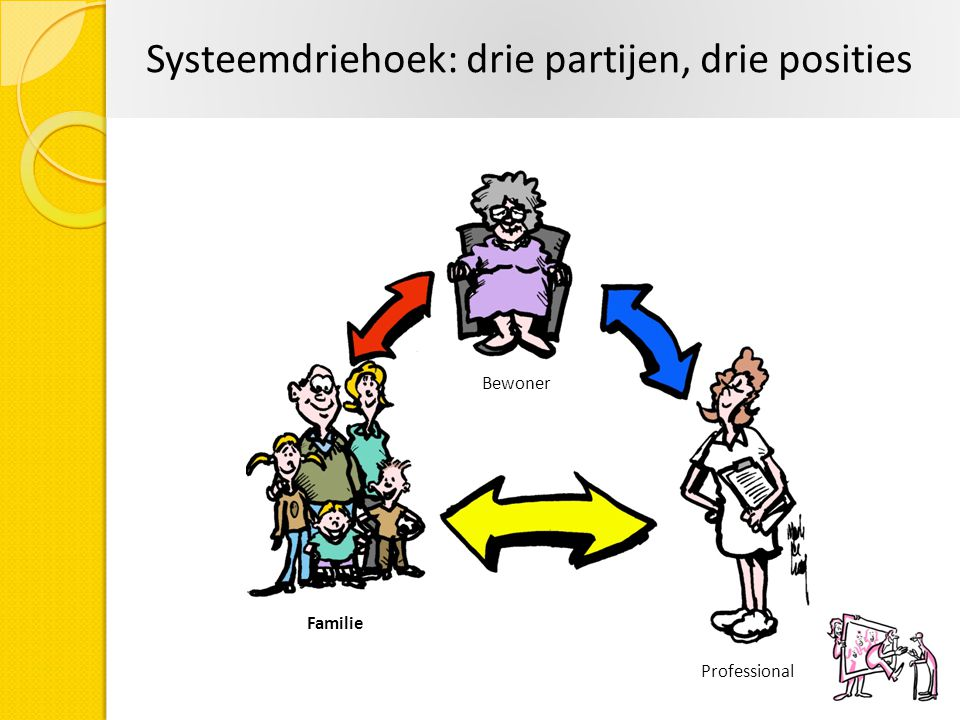Systeemdriehoek: drie partijen, drie posities Familie Professional Bewoner
