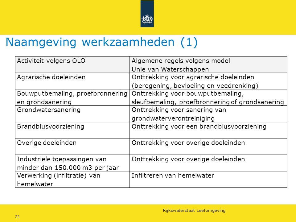Rijkswaterstaat Leefomgeving 21 Naamgeving werkzaamheden (1) Activiteit volgens OLO Algemene regels volgens model Unie van Waterschappen Agrarische do