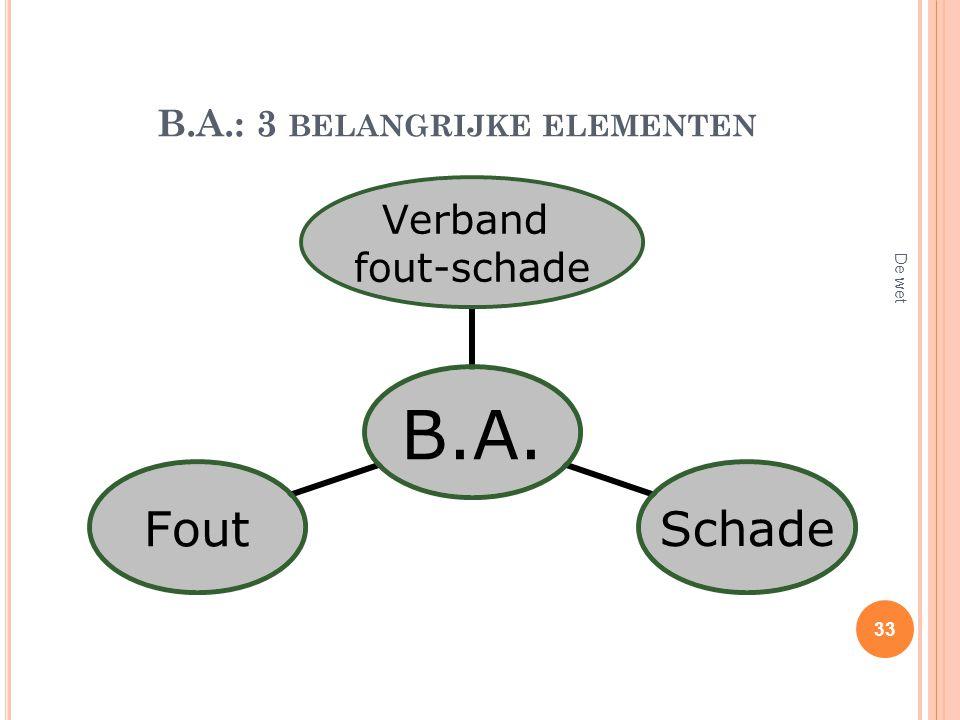 B.A.: 3 BELANGRIJKE ELEMENTEN De wet 33