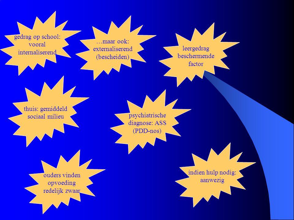 gedrag op school: vooral internaliserend …maar ook: externaliserend (bescheiden) thuis: gemiddeld sociaal milieu leergedrag beschermende factor psychiatrische diagnose: ASS (PDD-nos) ouders vinden opvoeding redelijk zwaar indien hulp nodig: aanwezig