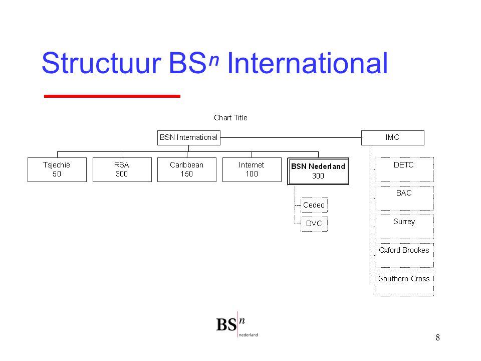 8 Structuur BSⁿ International
