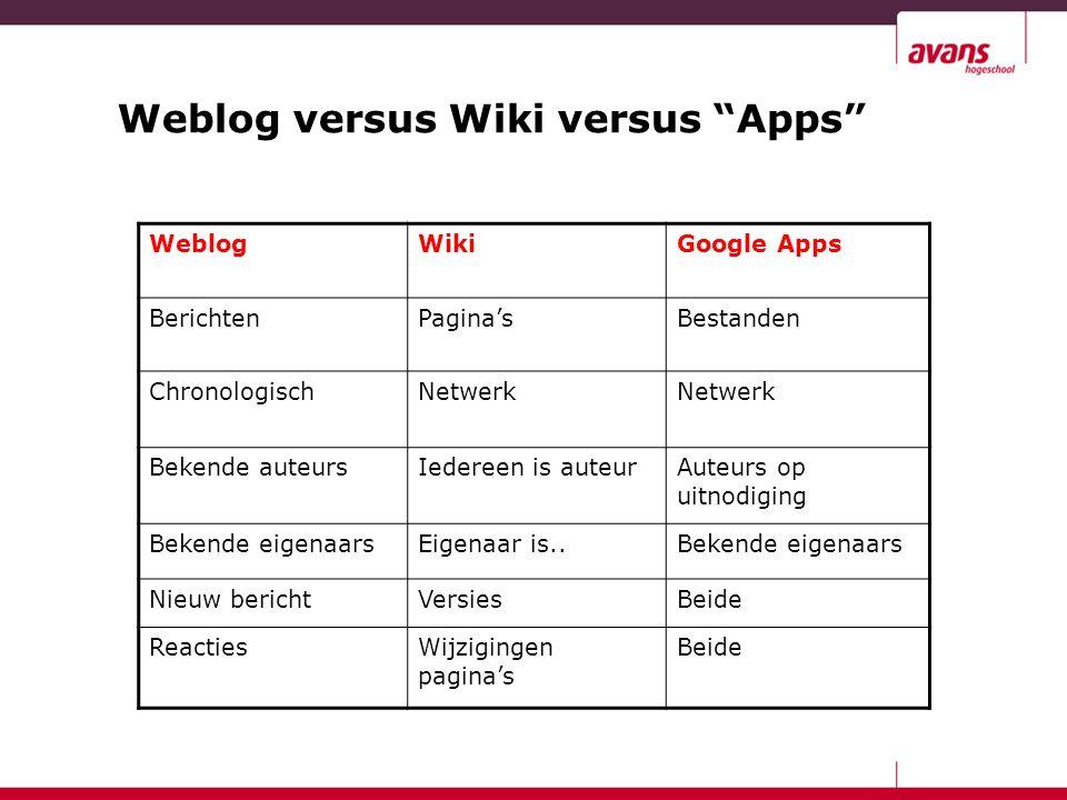 Weblog versus Wiki versus Apps WeblogWikiGoogle Apps BerichtenPagina'sBestanden ChronologischNetwerk Bekende auteursIedereen is auteurAuteurs op uitnodiging Bekende eigenaarsEigenaar is..Bekende eigenaars Nieuw berichtVersiesBeide ReactiesWijzigingen pagina's Beide