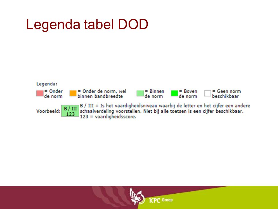 Legenda tabel DOD